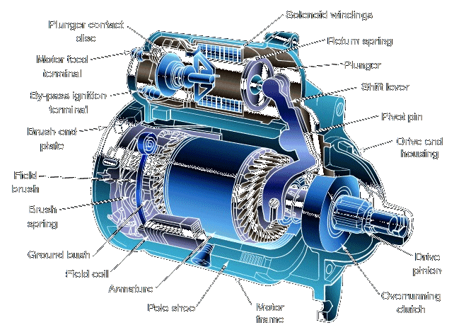 Car Starter and Solenoid Diagram