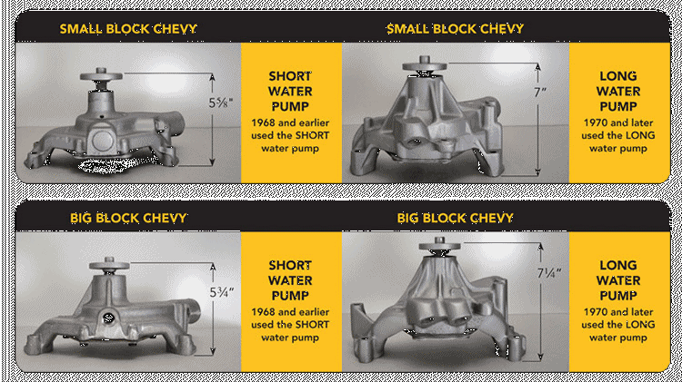 How To Determine Your Small Block Chevy Water Pump Type