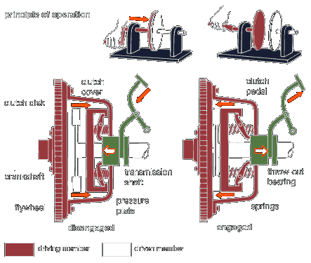Friction Clutches Principle of Operation