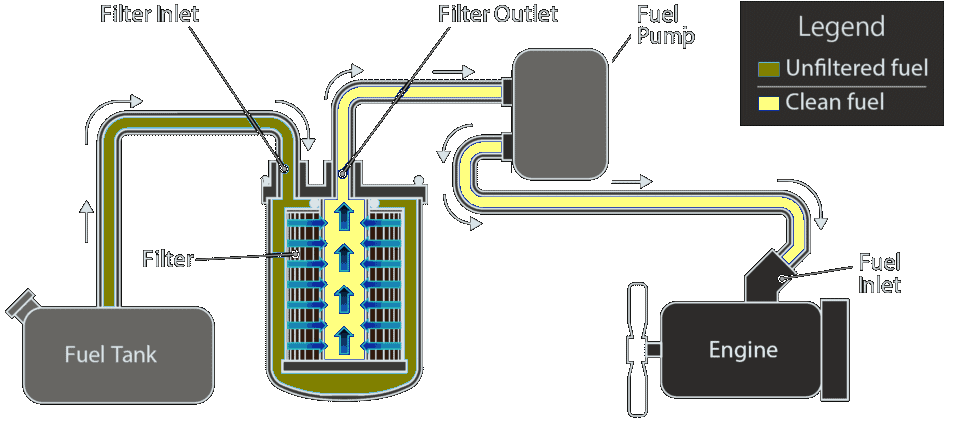 Fuel System with Fuel Filter