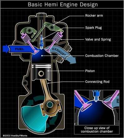 Basic Hemi Engine Design