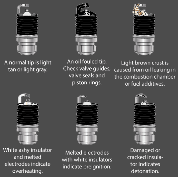 Reading Spark Plugs >> How To Read And Understand Spark Plugs Roadkill Customs