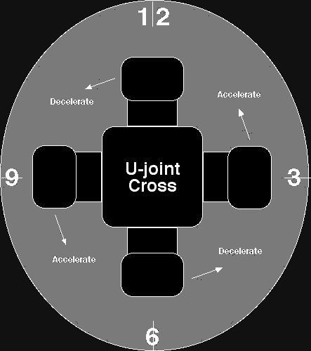 U-Joint Harmonics