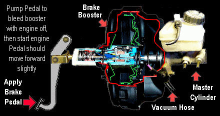 Power Brake Booster Diagram