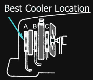 Diagram: Best Transmission Cooler Placement