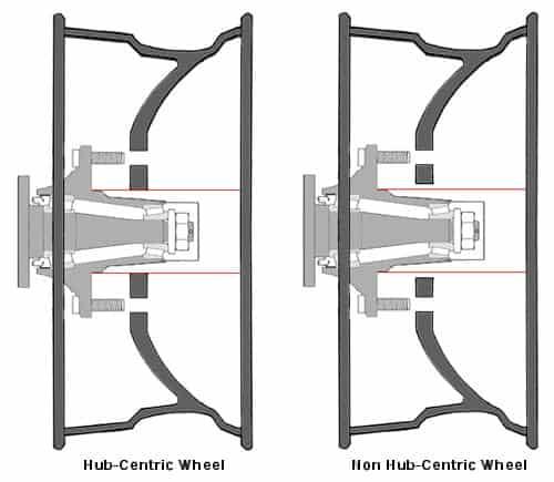 Hub-centric vs Non Hub-centric Wheels Illustration