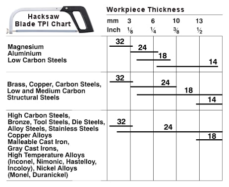 Hacksaw Blade TPI Chart