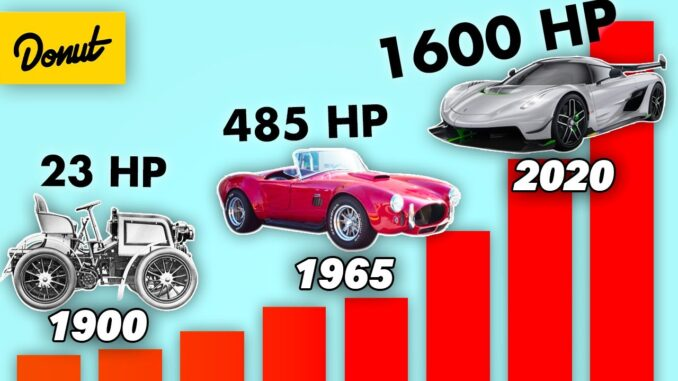 Most POWERFUL Car from Every Year Since 1900