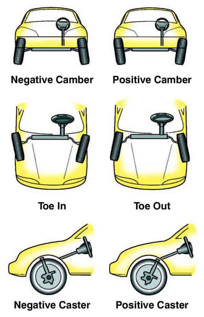 Wheel Alignment - Toe, Camber, and Caster