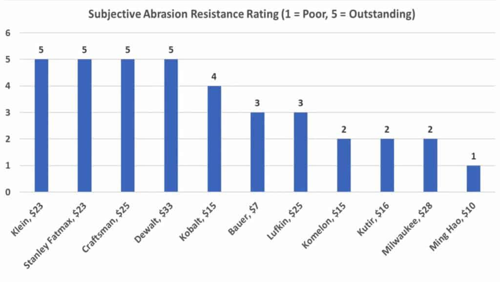 Tape Measure Abrasion Resistance Test Result Chart
