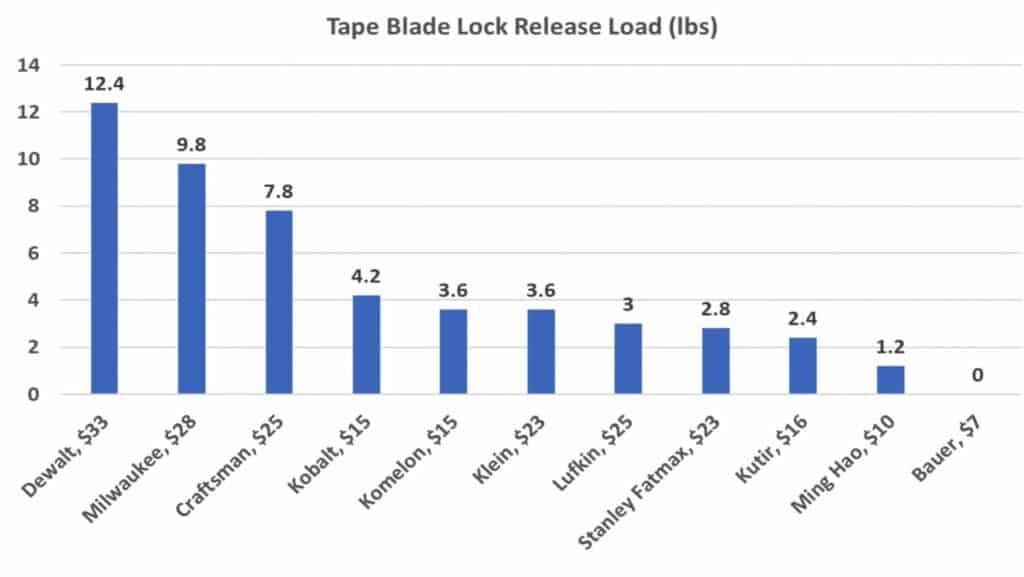 Tape Measure Blade Lock Test Result Chart