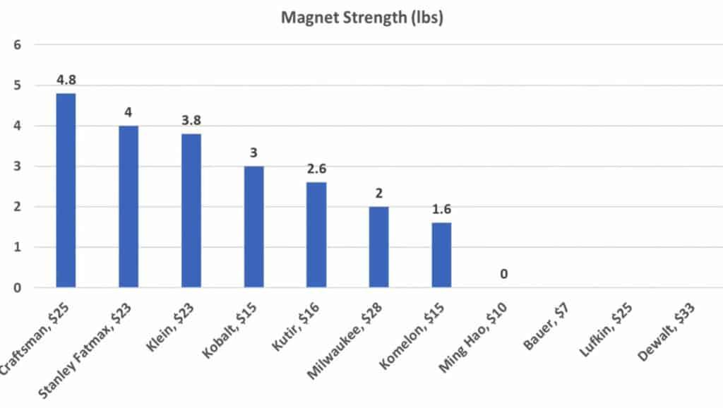 Tape Measure Magnet Strength Test Result Chart